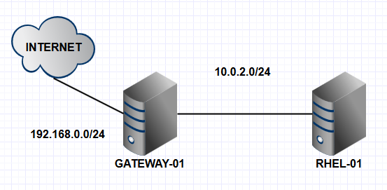 Gateway-cenario