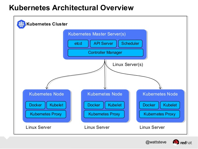 kubernetes-cluster-with-docker