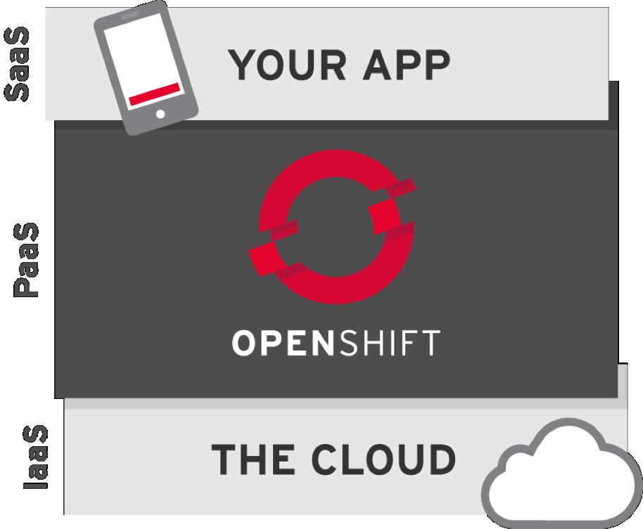 openstackplusopenshift