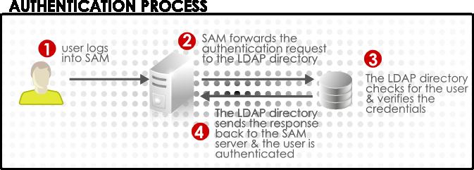 users-ldap